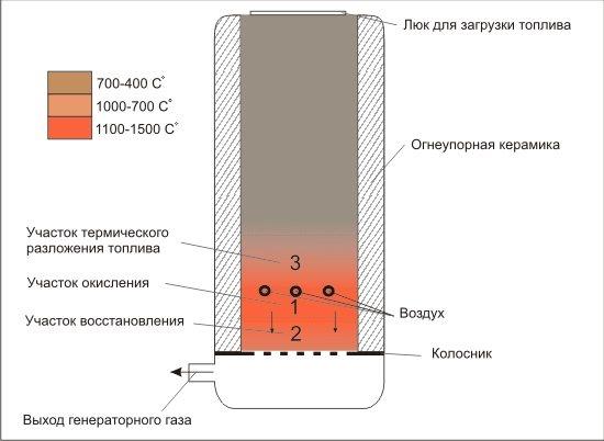 Правила выбора газогенератора для выработки электроэнергии
