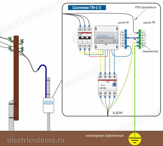 Почему необходимо разделять PEN-проводник на PE и N