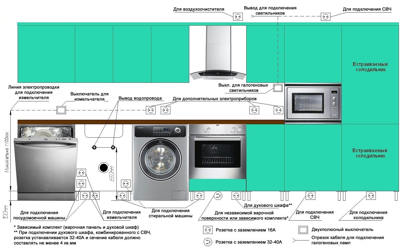 Как провести проводку на кухне своими руками