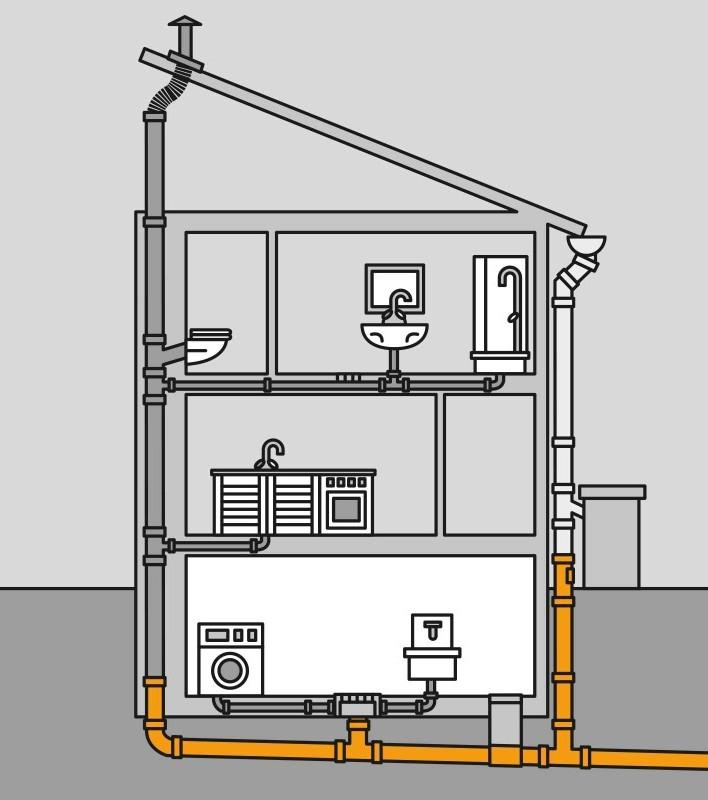 Как правильно обустроить вентиляцию канализационного стояка