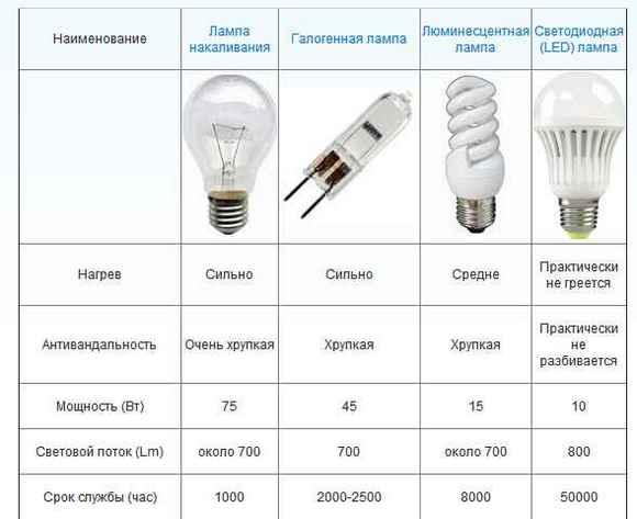 Как правильно выбрать светодиодную лампу для домашнего использования