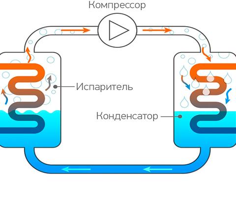 Датчики температуры испарителя, компрессора и фреона кондиционера