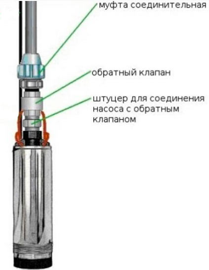 Обратный клапан для воды
