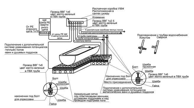 Устройство и назначение шины дополнительного уравнивания потенциалов