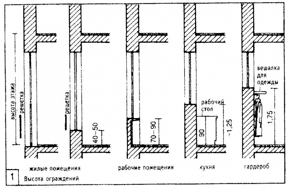 Выбор оптимальной высоты цоколя от земли по нормам