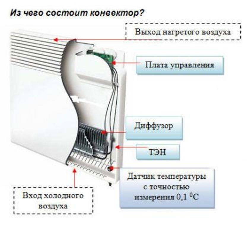 Устройство и характеристики электрических конвекторов