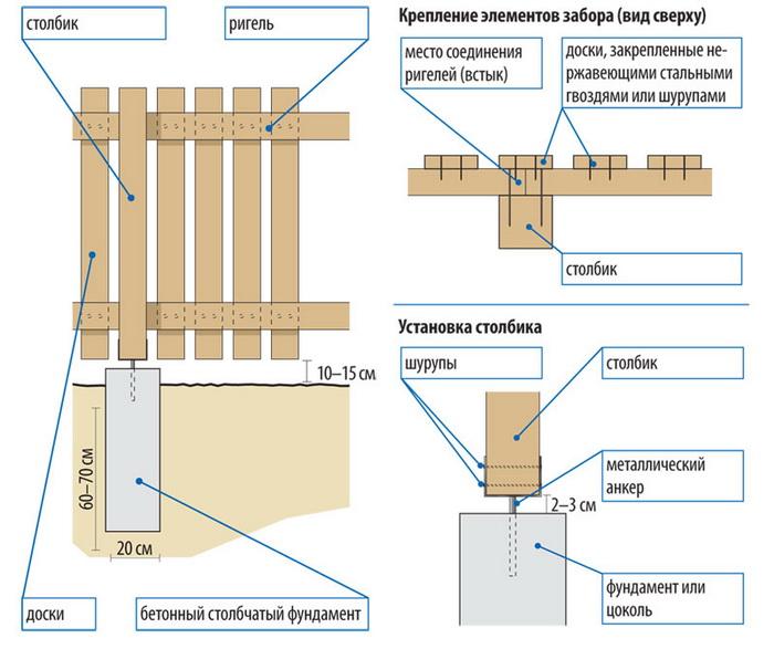 Прикрепление деревянного забора к столбам самостоятельно
