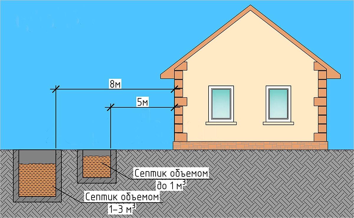 Строительные требования к расположению канализации к фундаменту