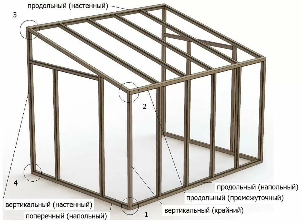 Сарай из металла (профнастила): процесс изготовления с фото