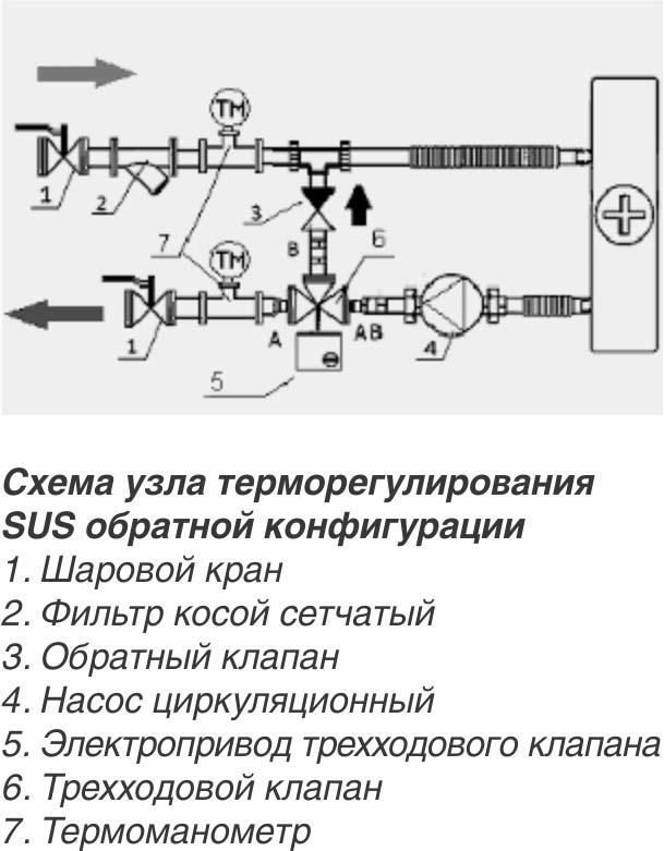 Схема обвязки фанкойла с двухходовым клапаном