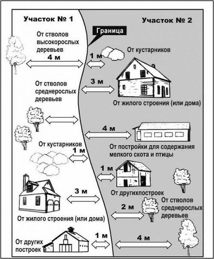 Расстояние между постройками на участке