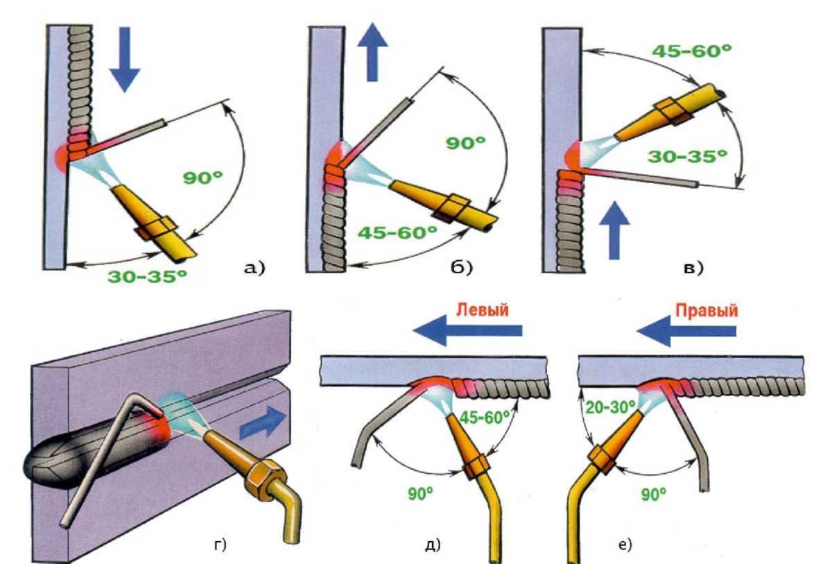 Как правильно варить швы: вертикальные, горизонтальные, потолочные