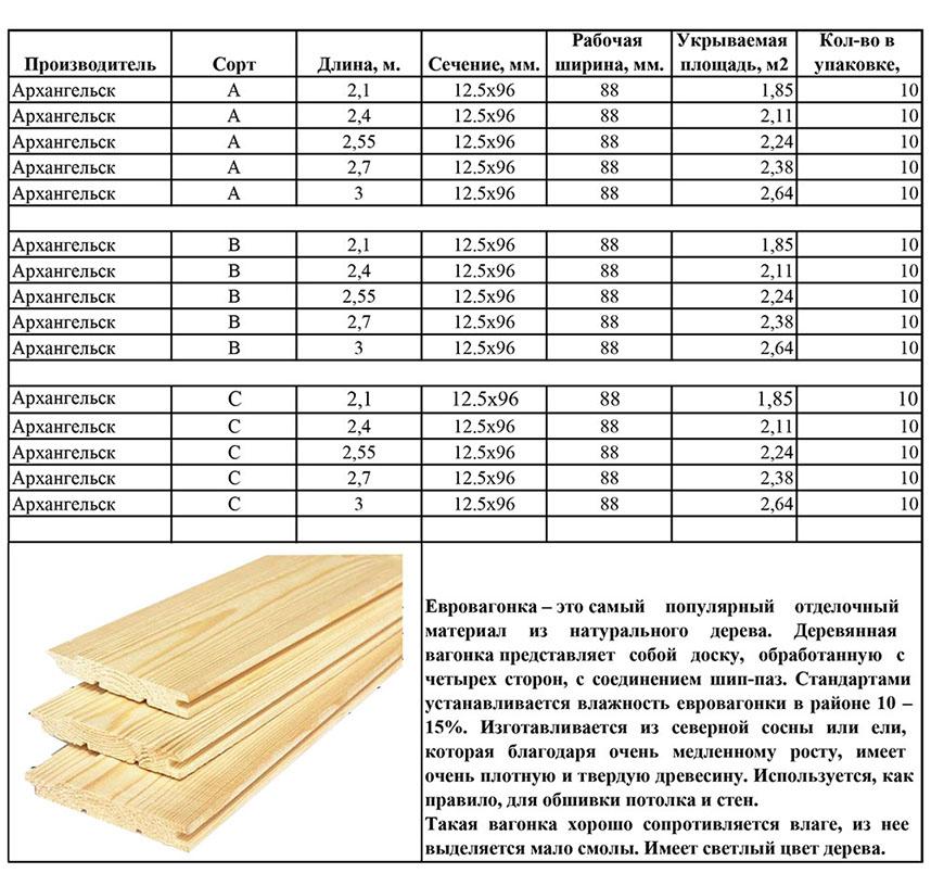 Размеры обрезной доски по ГОСТу
