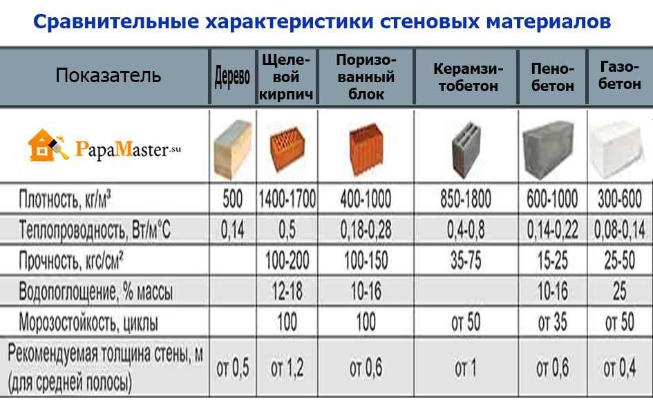 Керамзитоблок – размеры, плотность, предназначение, эксплуатационные характеристики