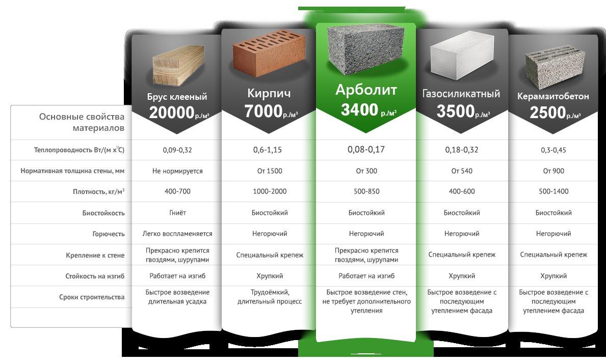 Сравнение бревна и бруса для строительства дома