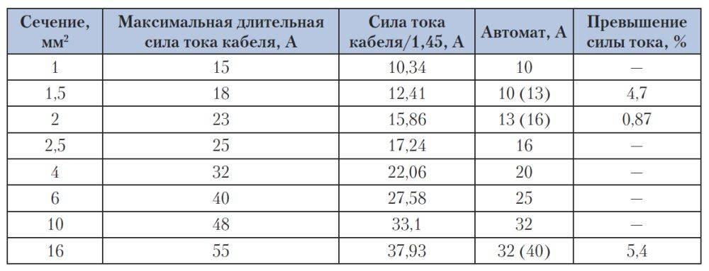 Технические характеристики и маркировка автоматического выключателя на 32 ампера