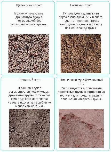 Как определить, пучинистый грунт или нет