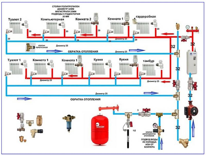 Как правильно запустить систему отопления в доме: порядок выполнения работ