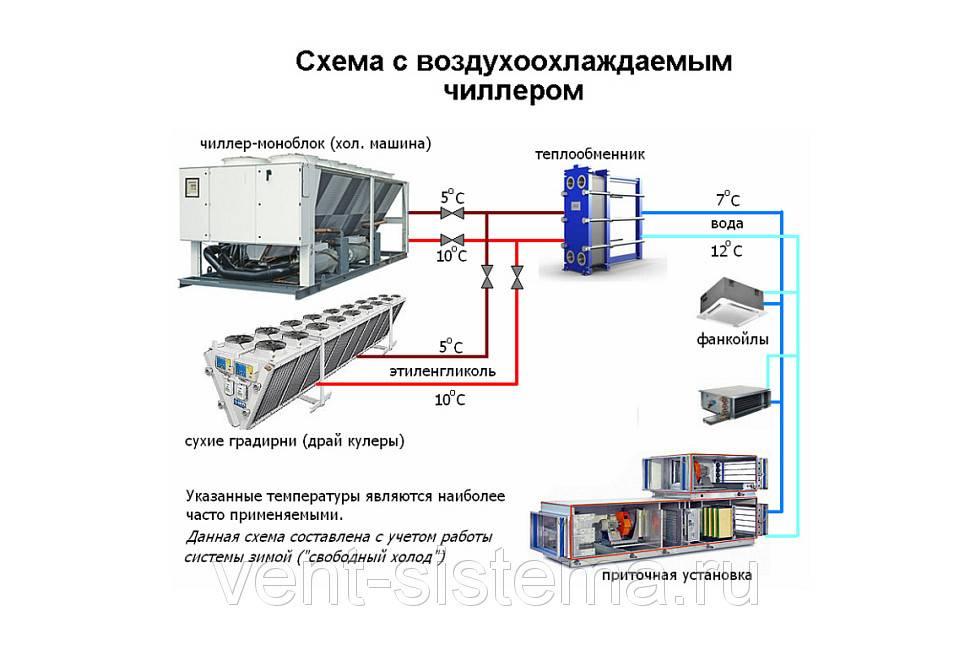 Установка и монтаж промышленных кондиционеров