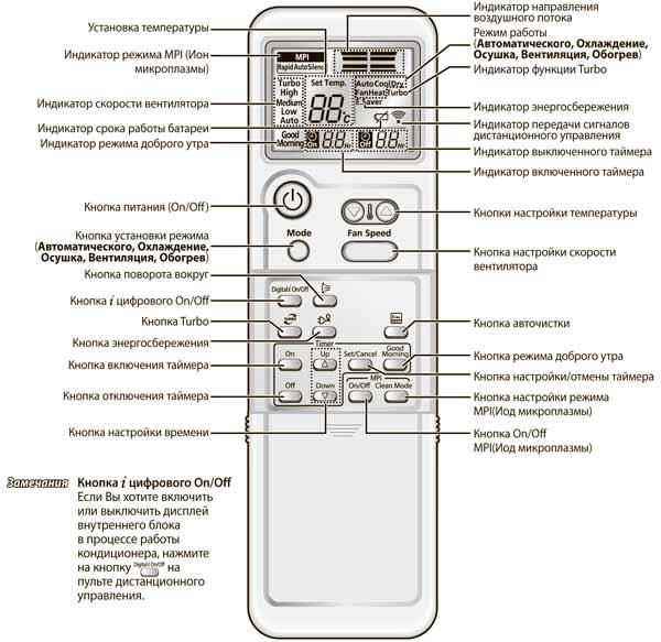 Инструкция к пульту кондиционера и помощь в его настройке
