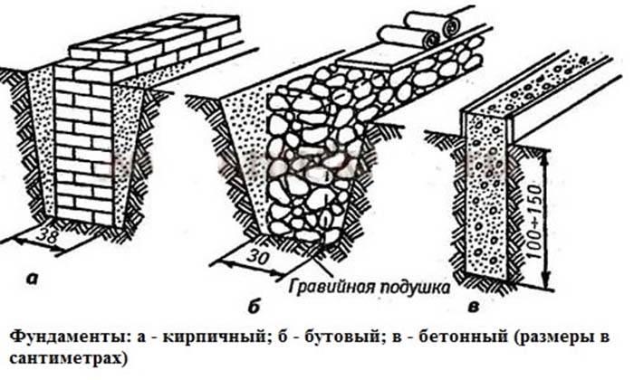 Технология и нюансы строительства бутового фундамента