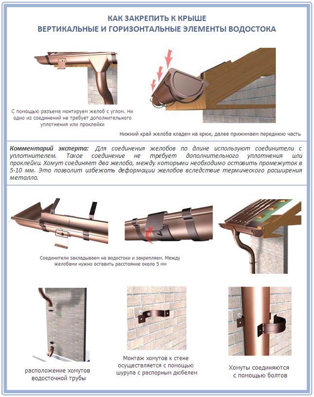 Обзор бетонных желобов для отвода воды