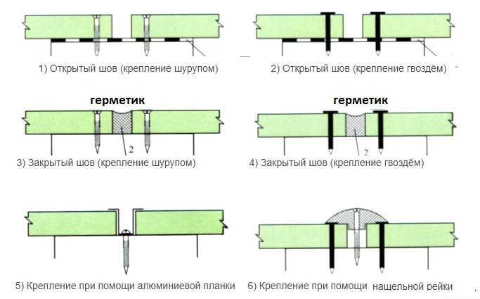 Цементно-стружечные плиты (ЦСП): свойства, размеры, применение