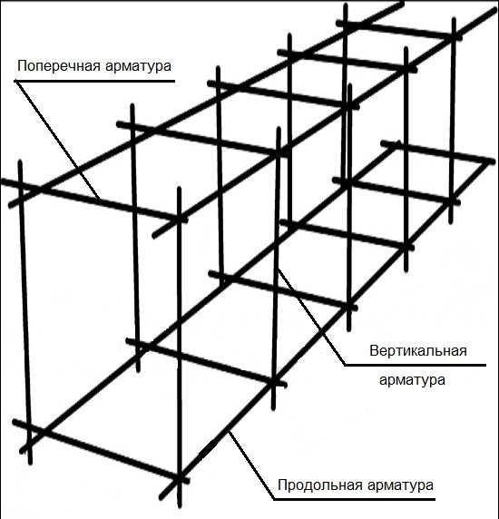 Изготовление арматурных каркасов для фундамента