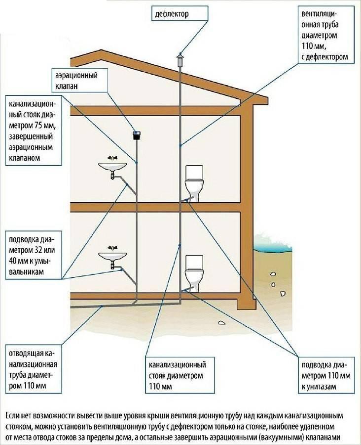 Как правильно сделать пластиковую вентиляцию частного дома