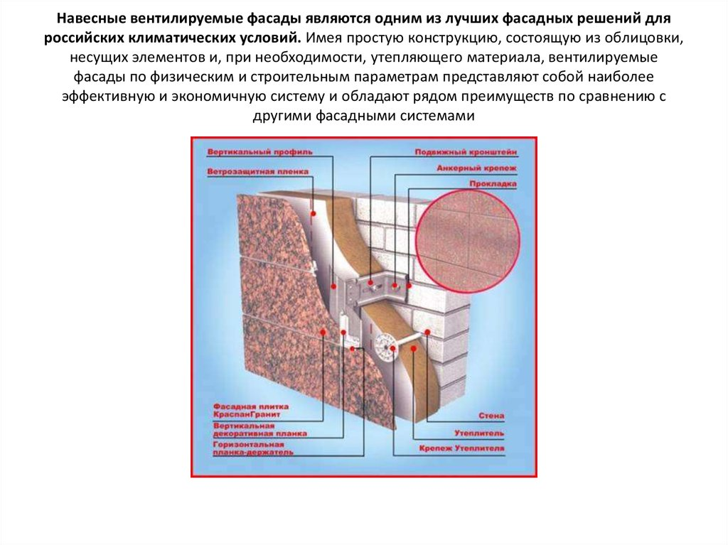 Преимущества навесных вентилируемых фасадов