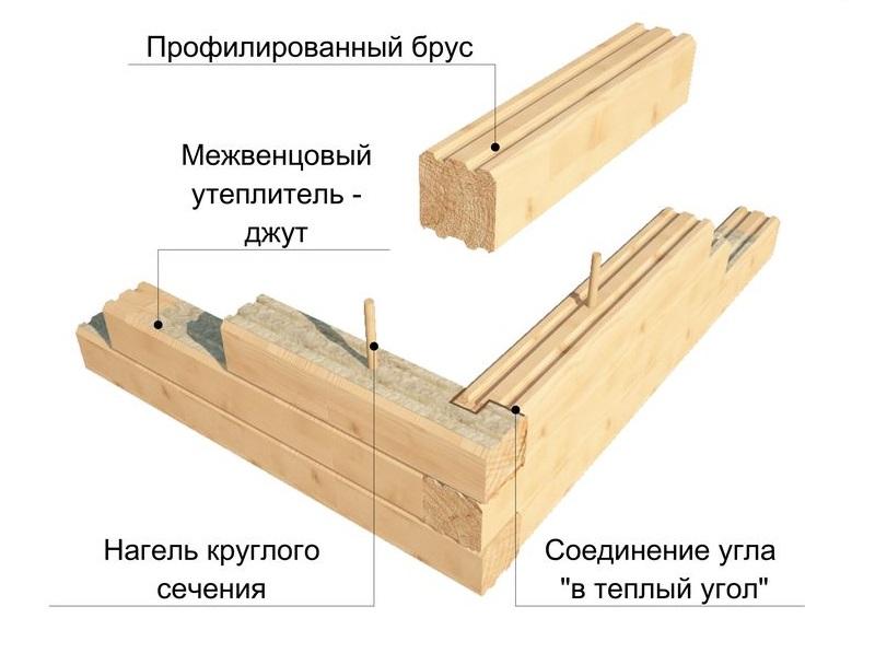 Технология сборки дома из профилированного бруса
