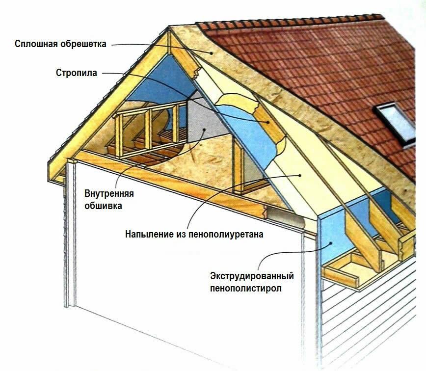 Утепление мансардной крыши