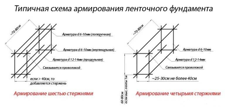 Калькулятор количества проволоки для армирования ленточного фундамента