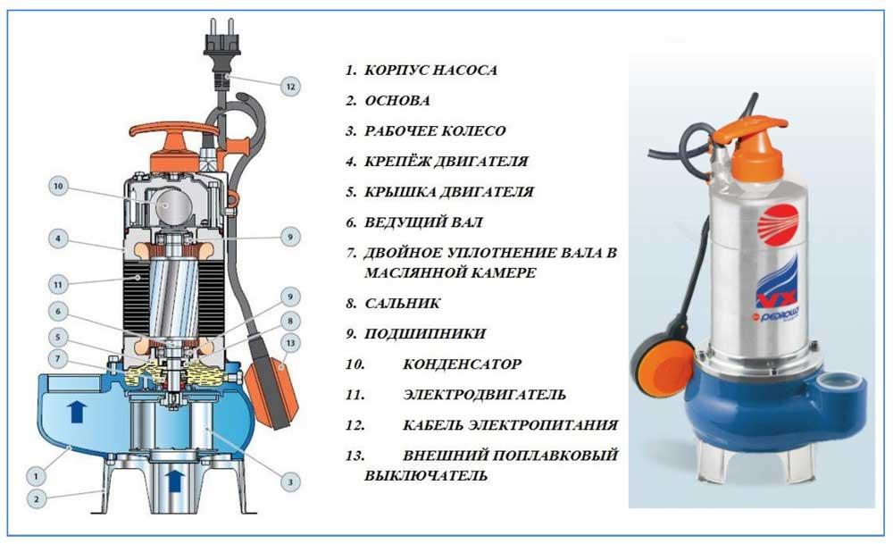 Обзор модельного ряда фекальных насосов Грундфос