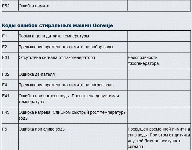 Коды ошибок кондиционеров Beko(Bеко, Беко) – расшифровка и инструкции