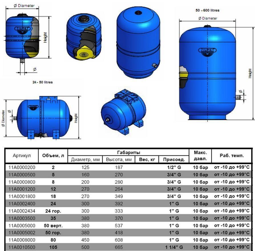 На основании каких параметров следует выбирать гидроаккумулятор для водоснабжения частного дома