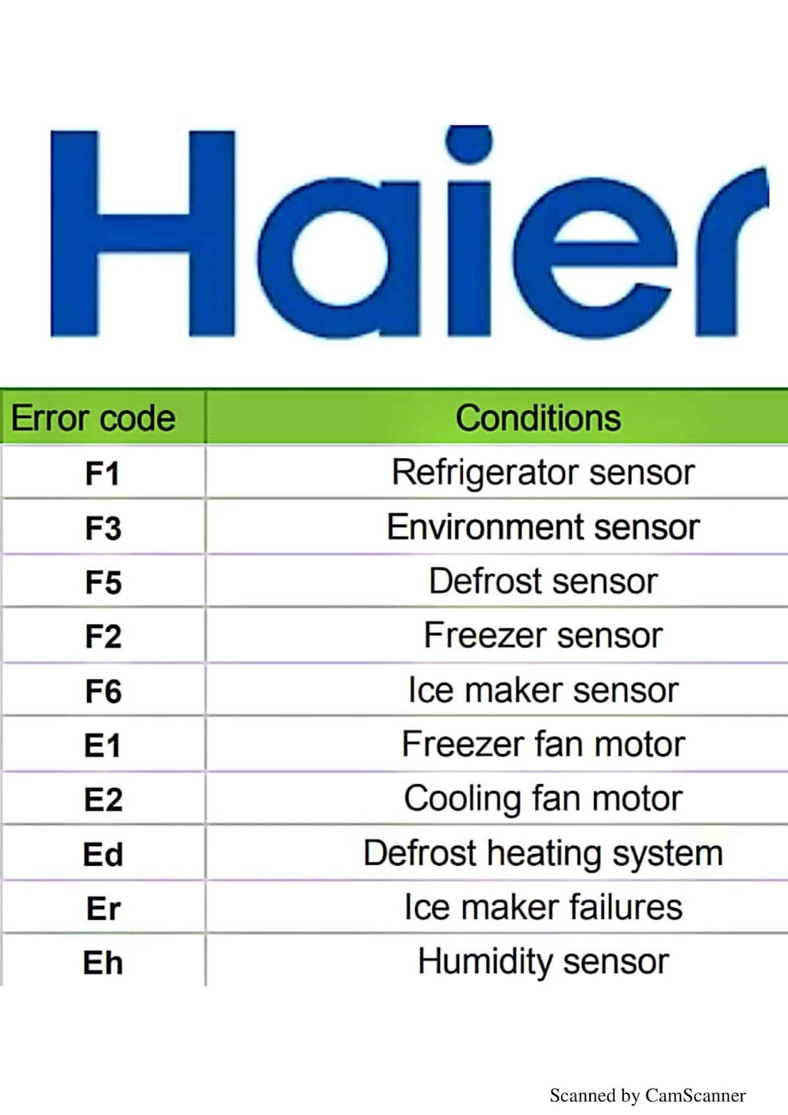 Расшифровка и инструкции по ошибкам кондиционеров хаер