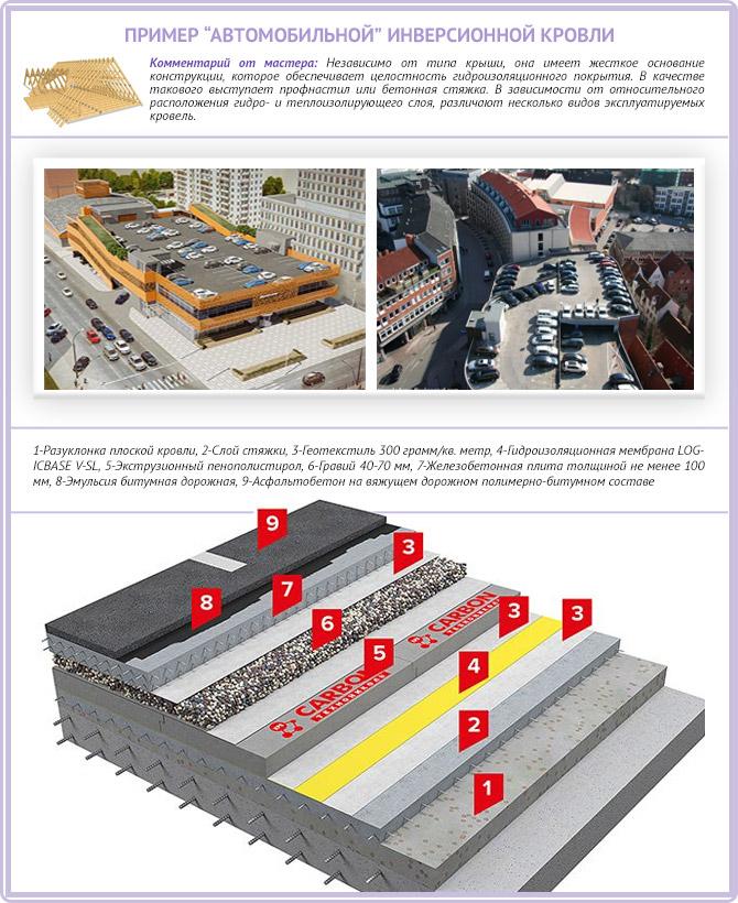 Какие крыши называются эксплуатируемыми и их устройство