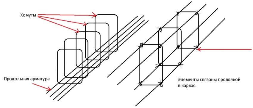 Как правильно вязать арматуру для фундамента