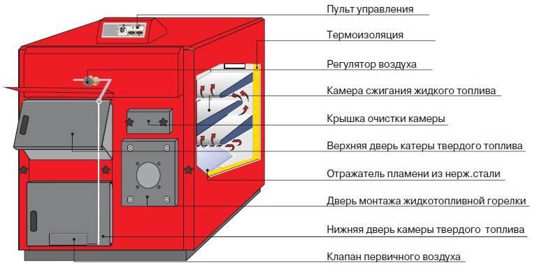 Цена покупки комбинированного котла отопления