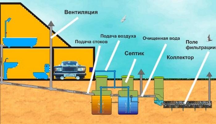 Составление проекта канализации без септика