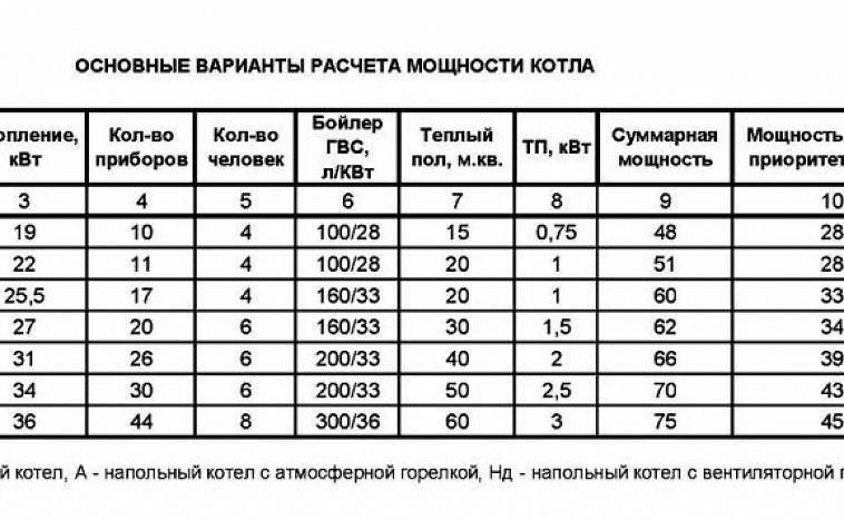 Калькулятор расчета мощности стабилизатора напряжения для газового котла