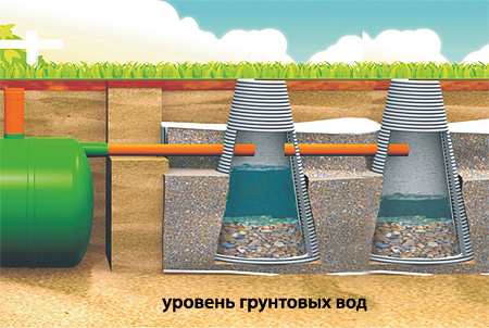Обзор пластиковых дренажных колодцев