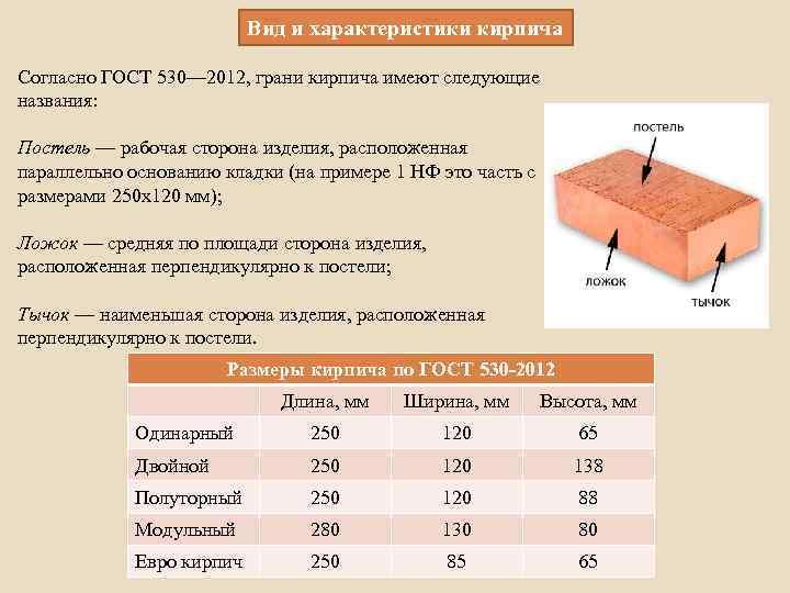 Керамический кирпич из глины — виды и габариты по стандарту