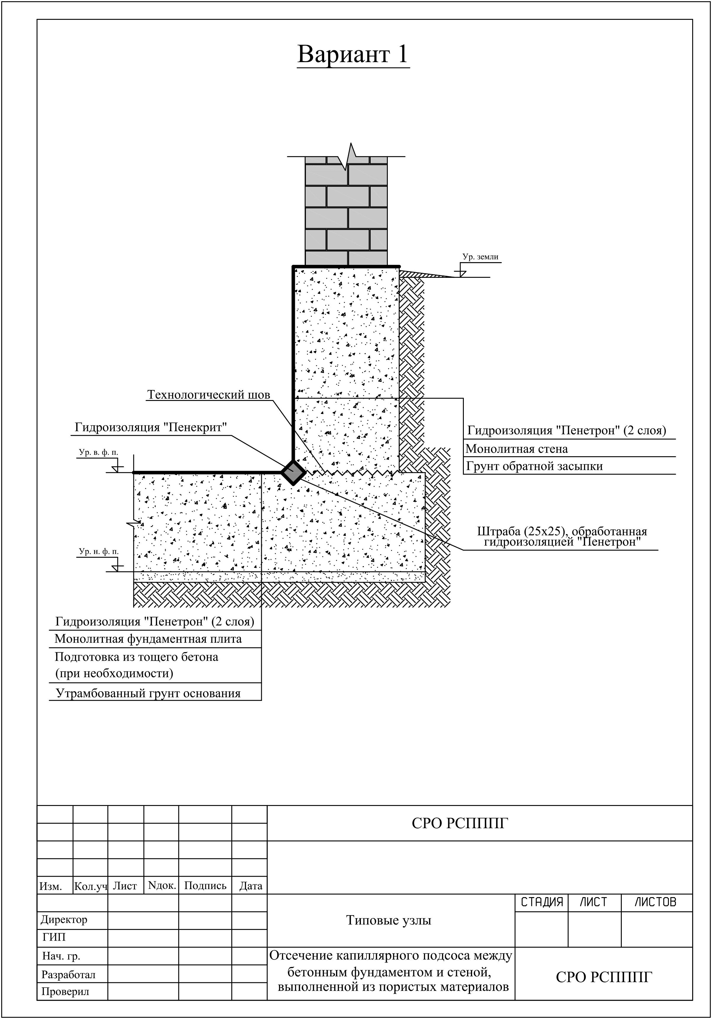Критически важные узлы ленточного фундамента