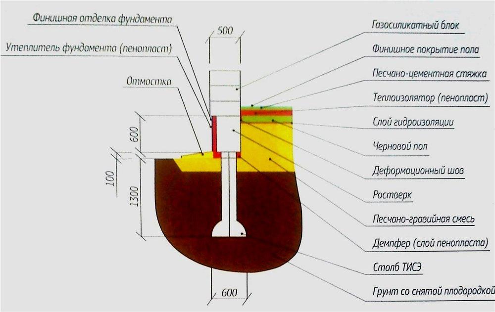 Пошаговая инструкция фундамента ТИСЭ своими руками
