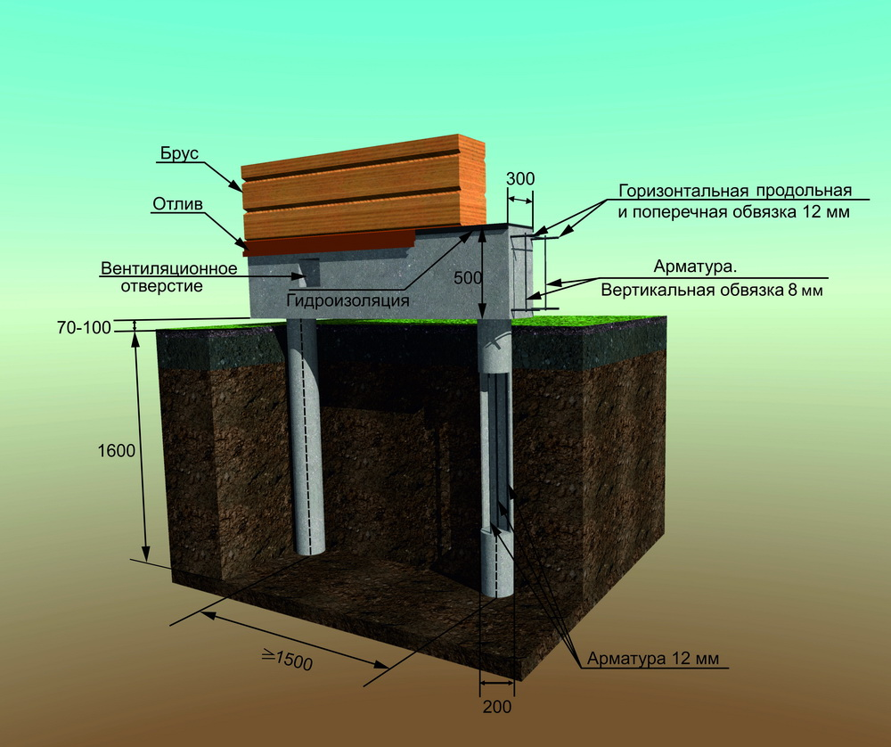 Подробная информация о буронабивном фундаменте