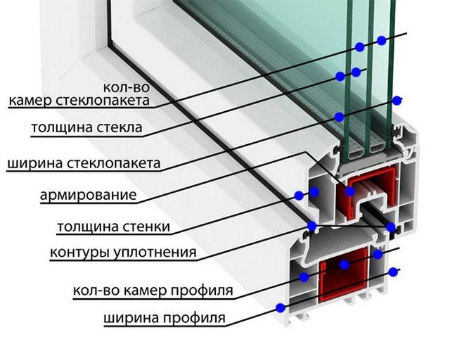 Как выбрать окна ПВХ: преимущества и недостатки, как правильно выбрать окна ПВХ