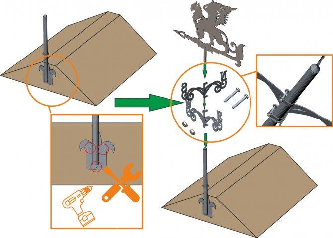 Флюгер своими руками: делаем флюгер из металла, используем чертежи