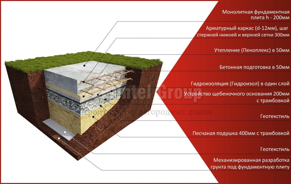 Расчет количества арматуры для плитного фундамента